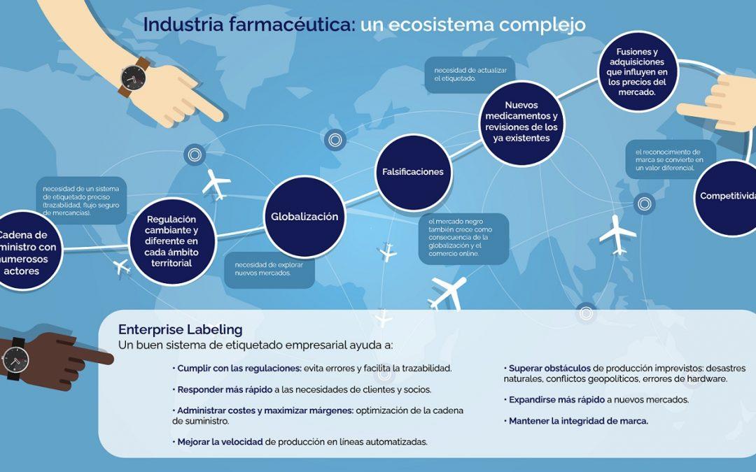 ¿Cómo mantener la competitividad en el etiquetado de productos farmacéuticos?